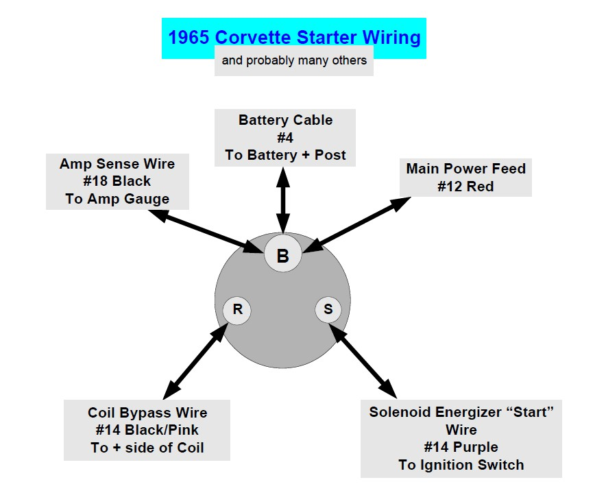 starter anyone with a wiring diagram for new style starter? vintage chevy 350 starter wiring diagram at cos-gaming.co